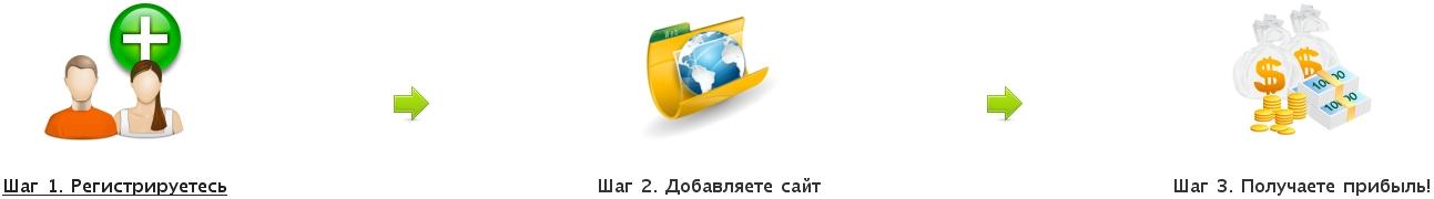 AdHub.ru: преимущества работы с системой