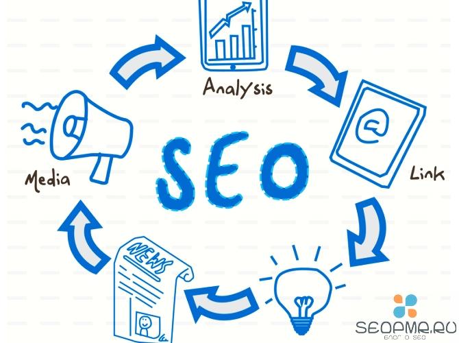 Чтобы индексация проходила успешно и сайт появлялся в результатах поиска