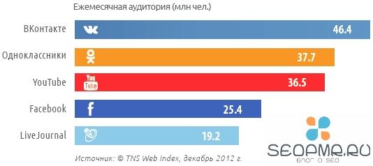 По результатам анализа компании TNS Web Index