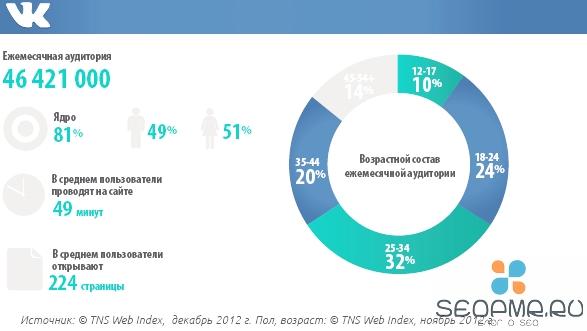 TNS Web Index касательно аудитории