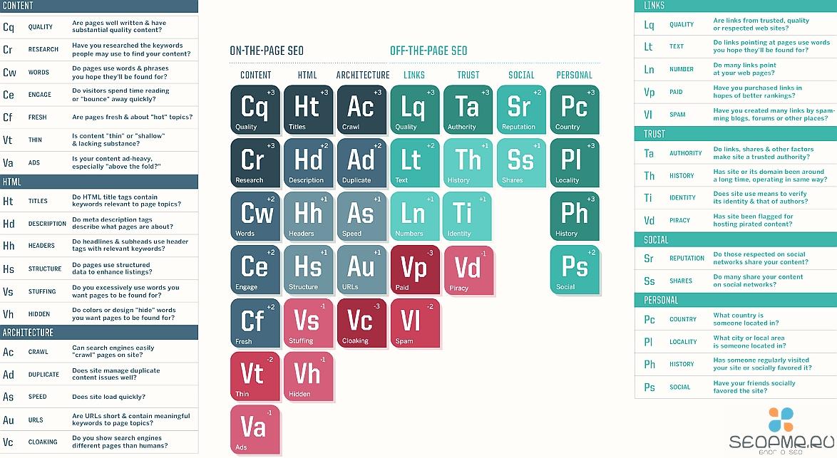 SearchEngineLand подготовила периодическую таблицу факторов ранжирования документов на 2013 год