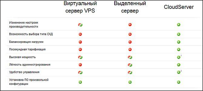 Хороший виртуальный хостинг и сервера от activecloud.ru